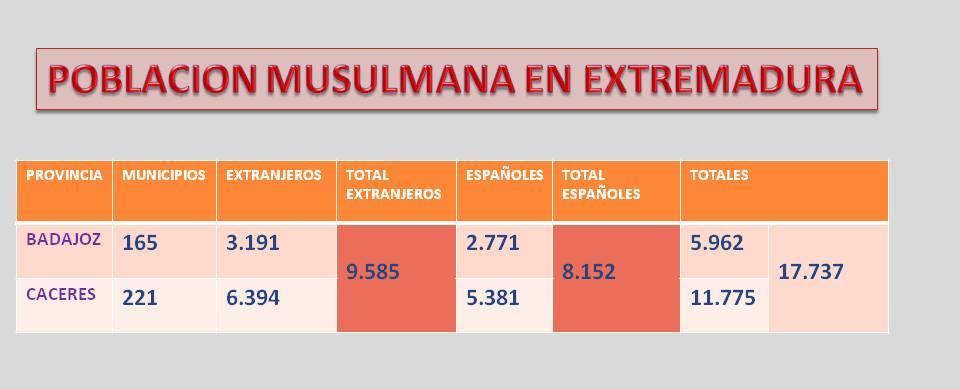Casi el 46% de los musulmanes residentes en Extremadura ya son españoles